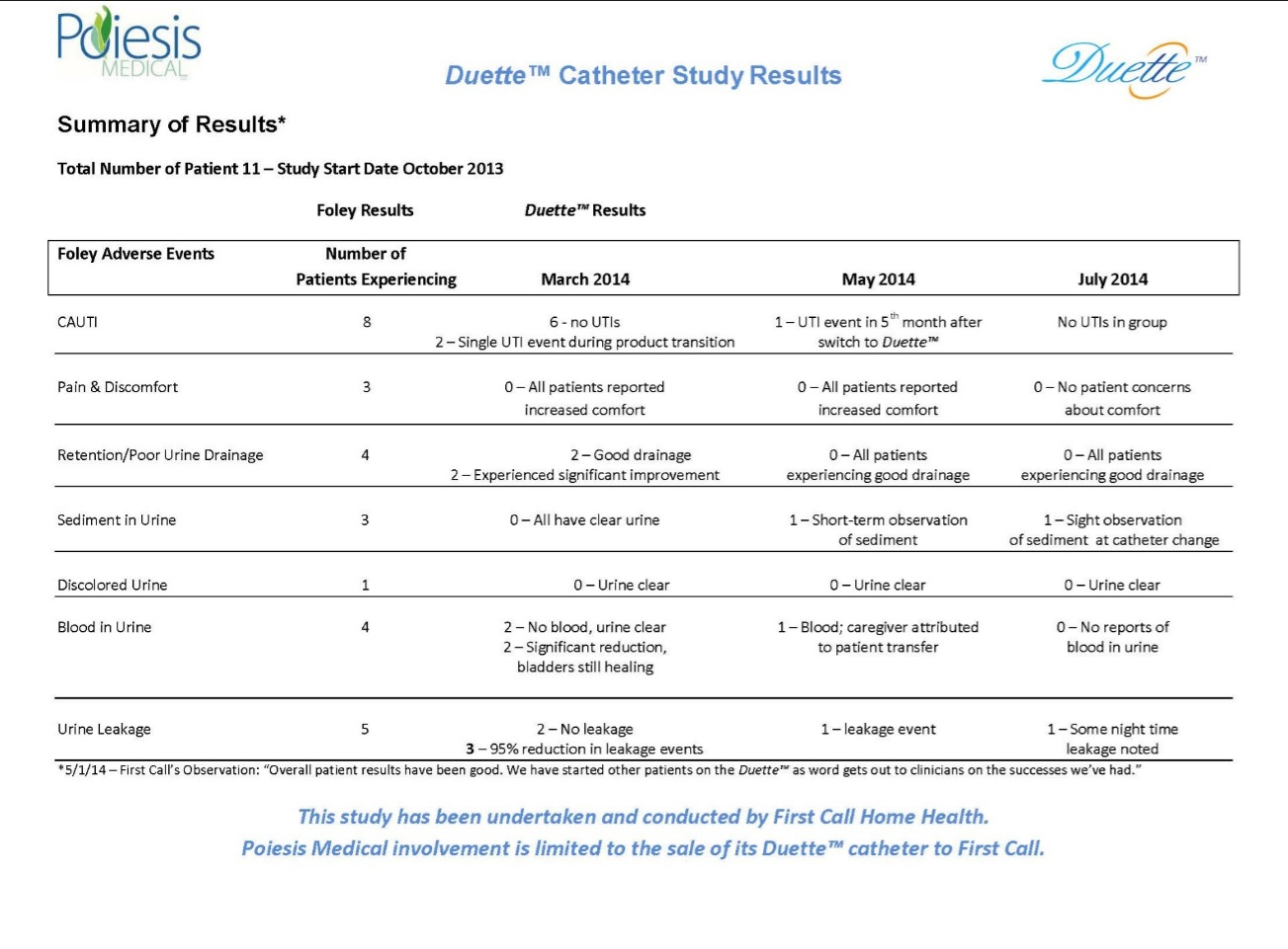Duette™ Catheter Study Results